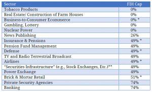 CSIS India FDI Cap in Sectors