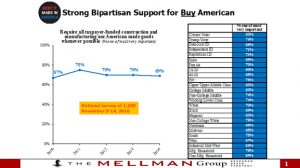 White House Buy American Support Chart 2