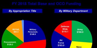 FY 2018 Total Base and OCO Funding Graphic DOD