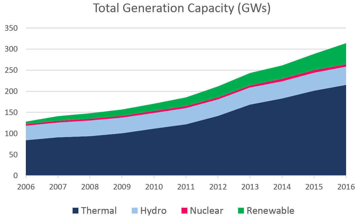 Total Power Generation India CSIS