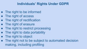 GDPR Individual Rights under GDPR