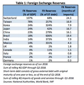 Foreign Exchange Reserves Report Tavle 1