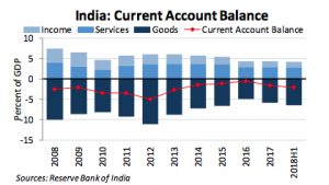 India Current Account Balance Report 2
